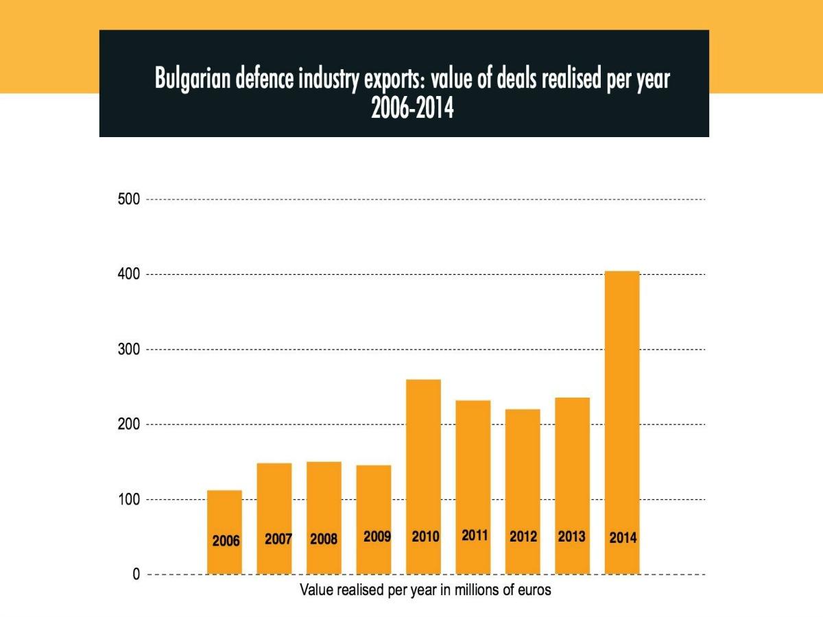 Eksportet e Industrisë së Mbrojtjes të Bullgarisë 2006-2014. Burimi: Ministria Bullgare e Ekonomisë.]