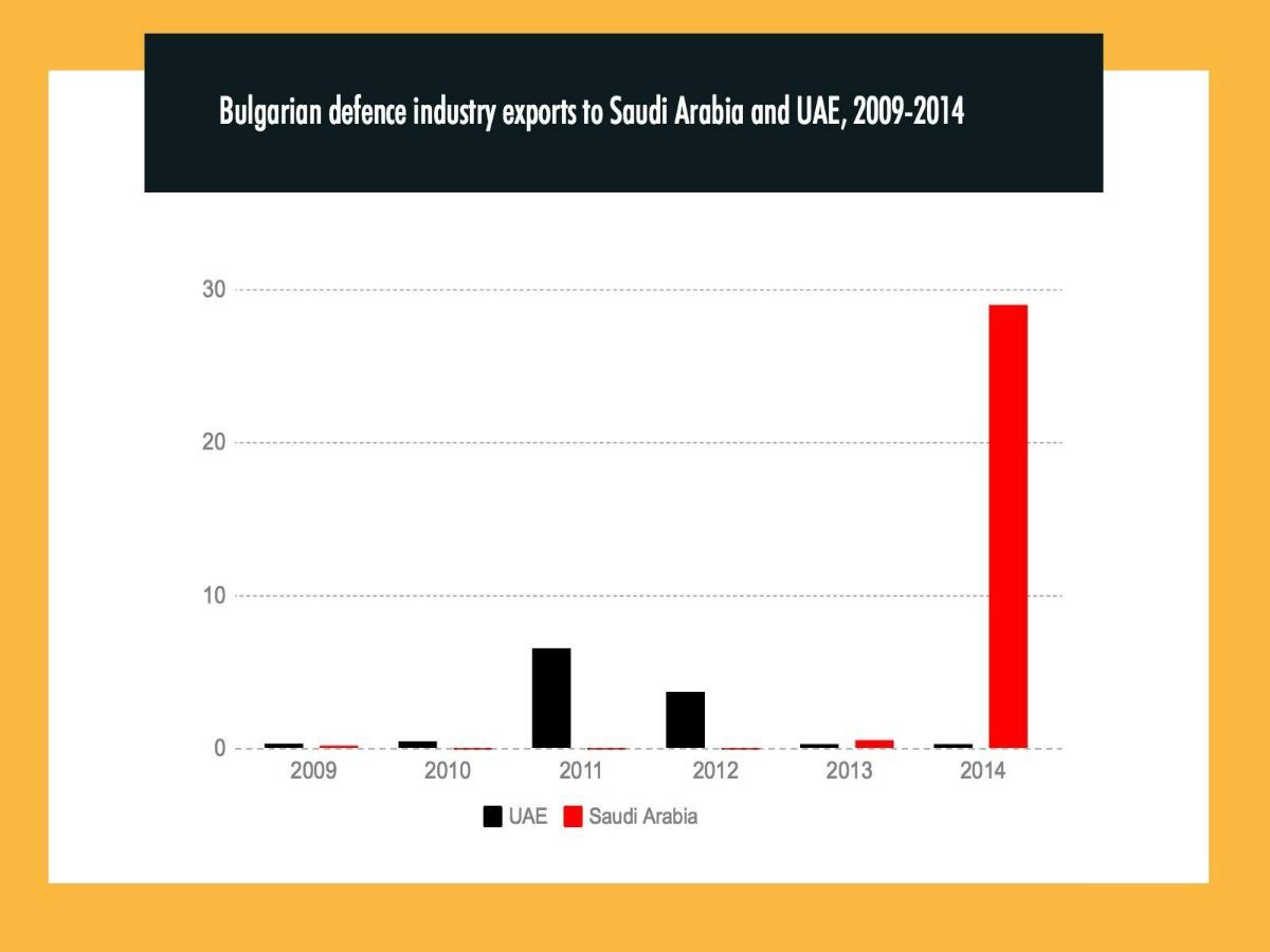 Eksportet e industrisë së mbrojtjes të Bullgarisë në Emiratet e Bashkuara Arabe dhe në Arabinë Saudite në milionë euro. Burimi: Raportet e Ministrisë së Ekonomisë të Bullgarisë