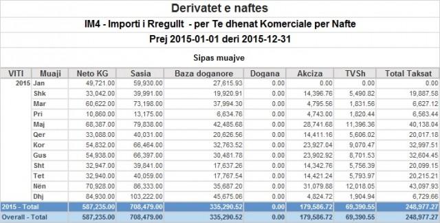 Importet e naftës nga Serbia (Burimi Dogana e Kosovës)