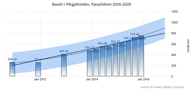 rks_debt-forecast