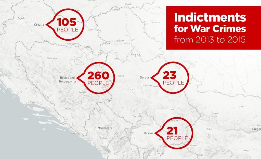 Aktakuzat pë krime lufte nga viti 2013 deri në 2015. Burimi: Documenta, HLC Kosova, zyra e prokurorisë serbe për krime lufte.