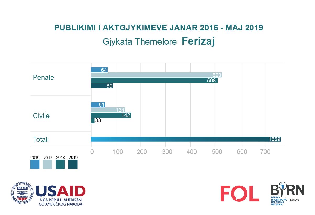 Publikimi i aktgjykimeve nga Gjykata e Ferizajt
