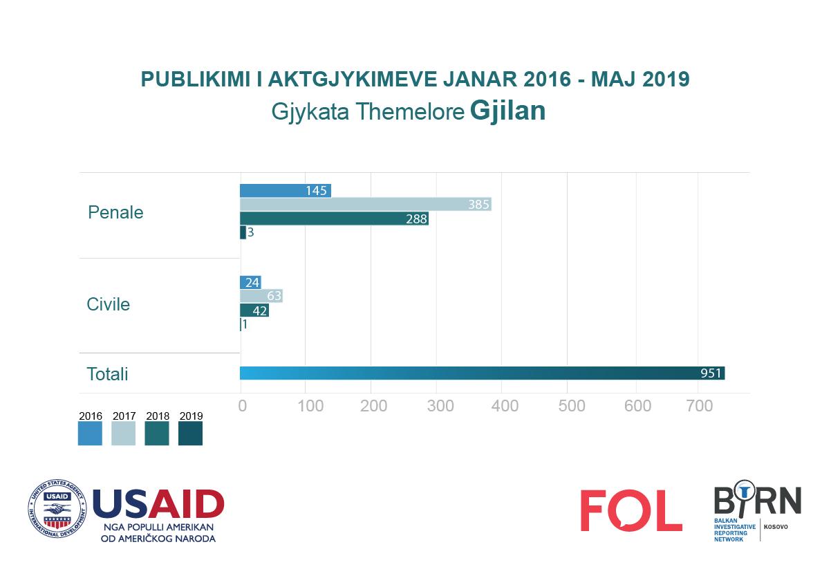 Publikimi i aktgjykimeve nga Gjykata e Gjilanit