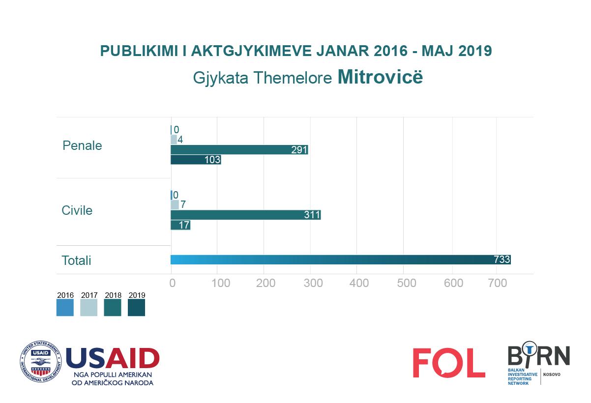 Publikimi i aktgjykimeve nga Gjykata e Mitrovicës