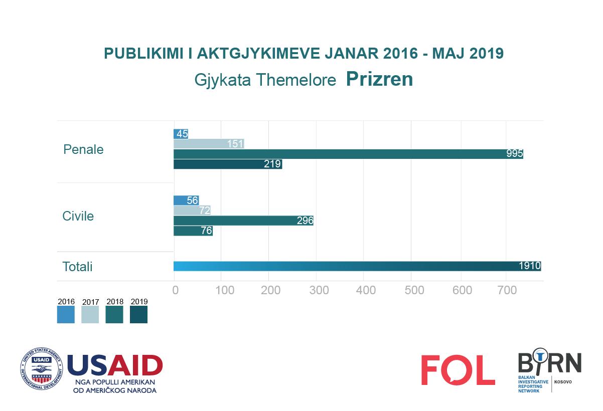 Publikimi i aktgjykimeve nga Gjykata e Prizrenit