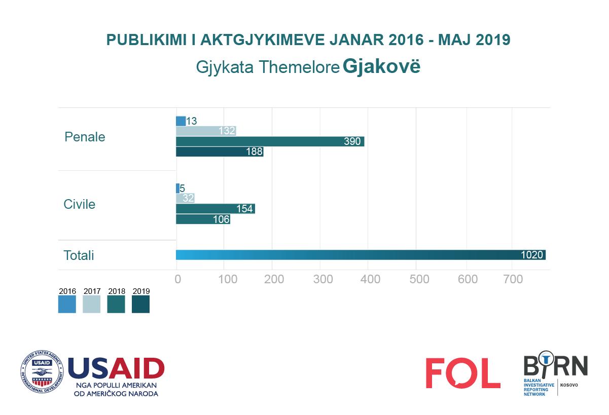 Publikimi i aktgjykimeve nga Gjykata e Gjakovës