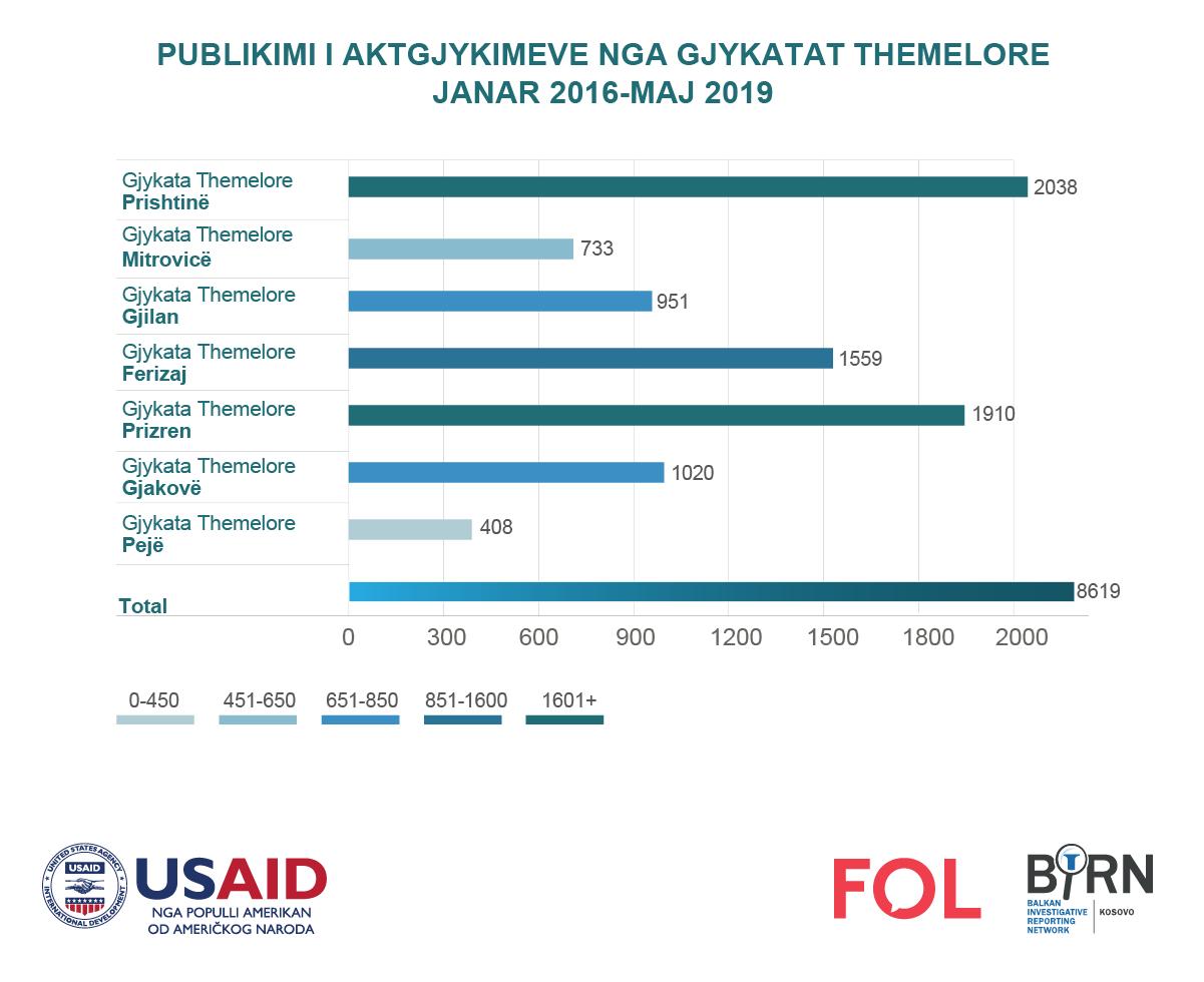 Krahasimi i publikimeve të aktgjykimeve sipas Gjykatave Themelore