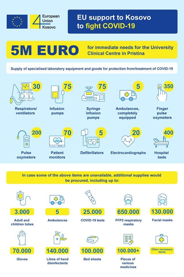Teste për coronavirus e paisje të tjera do blihen me 5 milionë euro të BE së