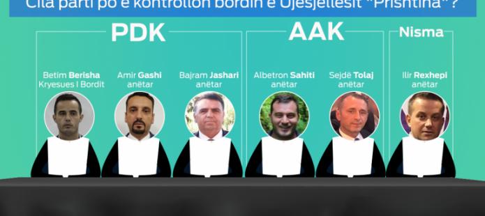 """Qeveria shkarkon bordin e drejtorëve të Ujësjellësit """"Prishtina"""""""