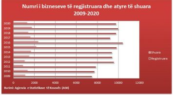 BURIMI: Agjencia e Statistikave të Kosovës (ASK)