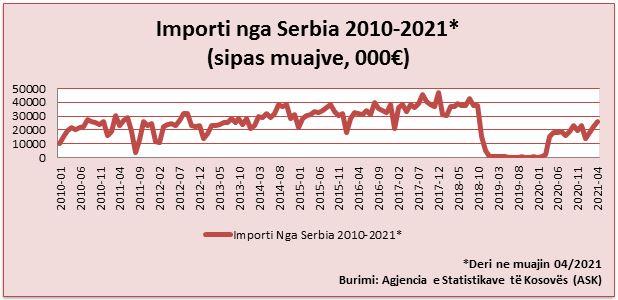 Grafike 170621-Importi nga Serbia 2010-2021