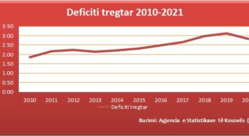 Grafike 240621-Defici tregtar 2010-2020