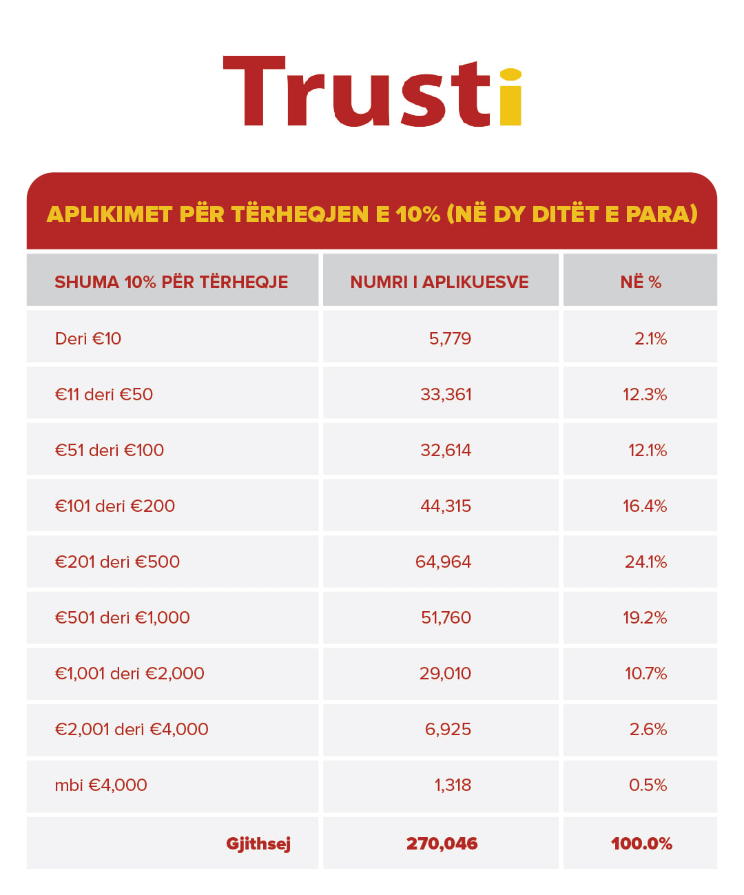 Burimi: Fondi i Kursimeve Pensionale të Kosovës