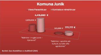 Burimi: Zyra Kombëtare e Auditimit (ZKA)