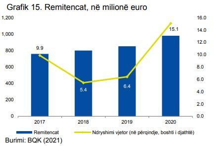 Burimi: Banka Qendrore e Kosovës (BQK)