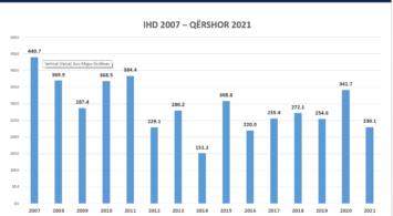 Burimi: Ministria e Industrisë, Ndermarrësis dhe Tregtisë (MINT), IHD