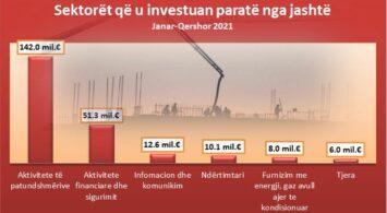 Sektoret që u investuan paratë nga jashtë, Burimi: Banka Qendrore e Kosovës
